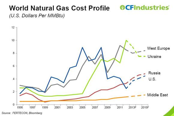 Nat Gas Cost