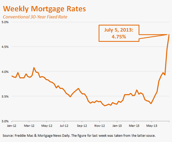 07062013-weekly-mortgage-rates_large.PNG