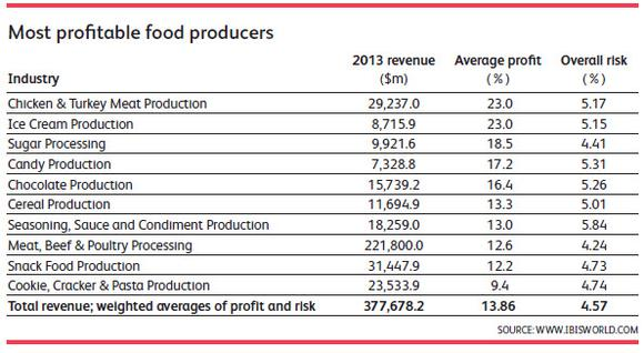Food Producers