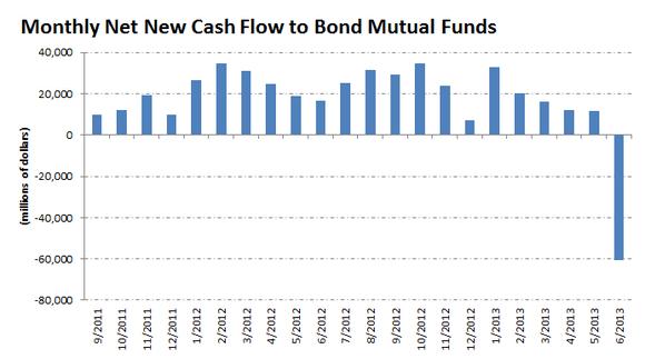Bondflows