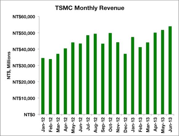 Tsmc Revs