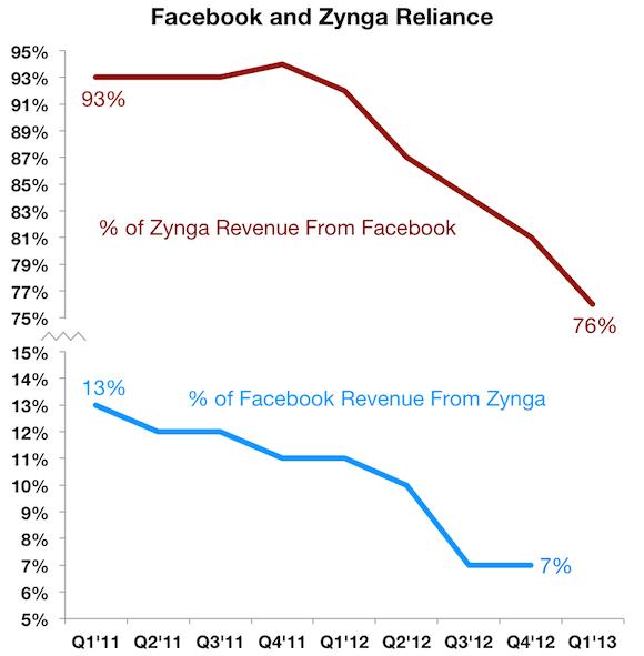 Fb Znga Reliance Labels