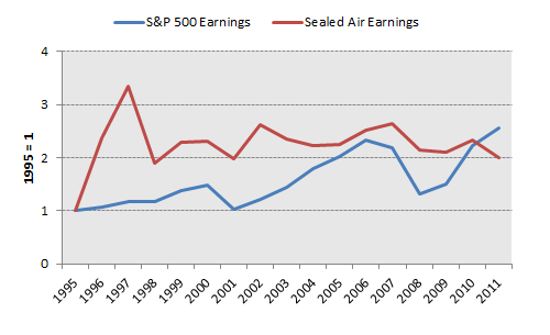 See Earnings