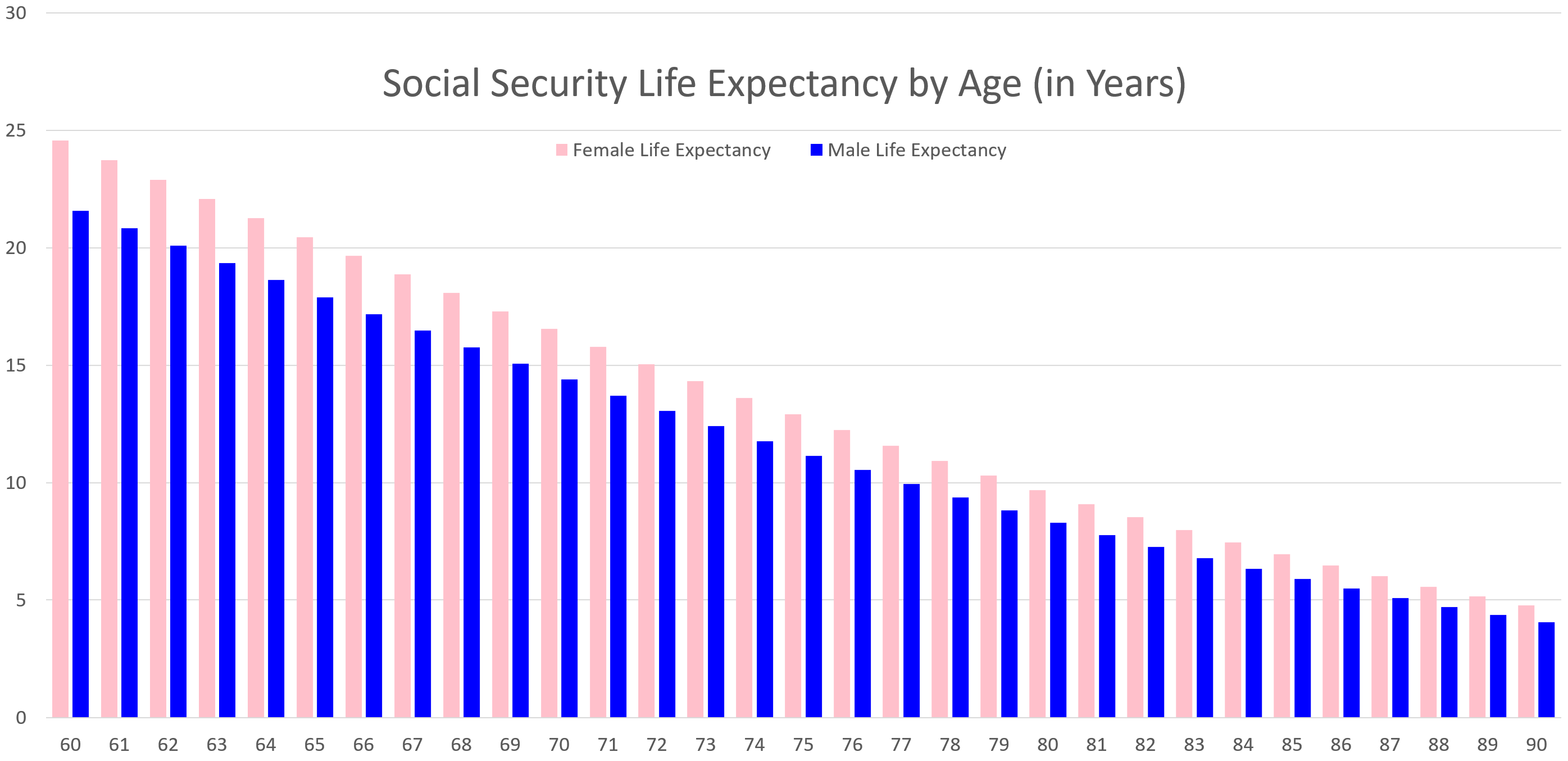 The Most Important Retirement Chart You'll Ever See