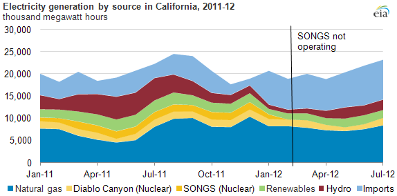 California Energy Generation