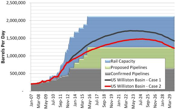 Whiting Petroleum Rail Capacity
