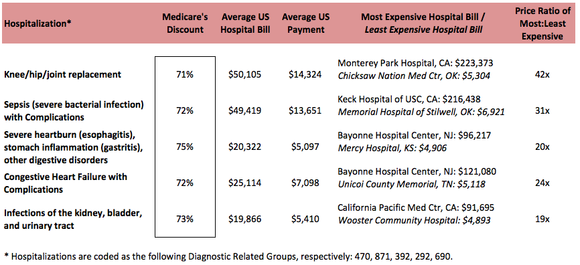 Obamacare Monthly How Much Does Medicare Cost 2014