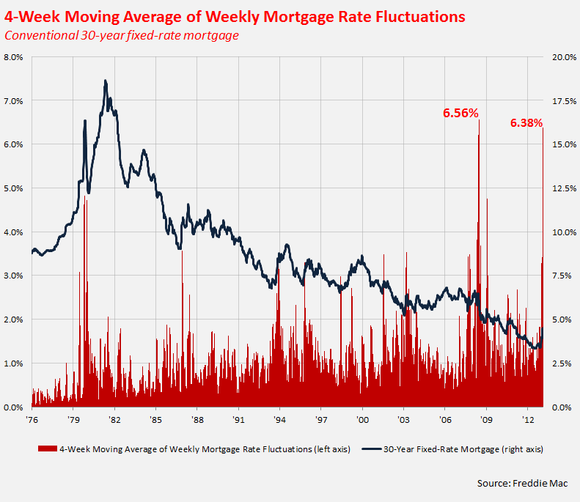 30 year conventional mortgage rates wells fargo