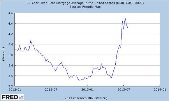 30 Year Mortgage Rates Chart Wells Fargo Wells Fargo Co Wfc Jpmorgan Chase Co Jpm Do
