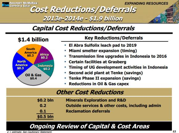 Fcx Cost Reductions