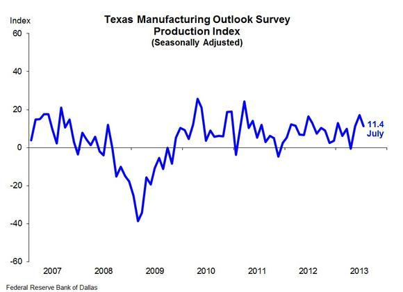 Dallas Fed Mfg