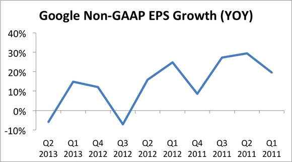 Google Non Gaap Eps Growth