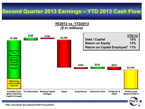 Occidental Petroleum Cash Flow