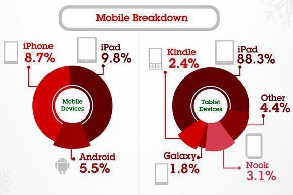 Mobilebreakdown