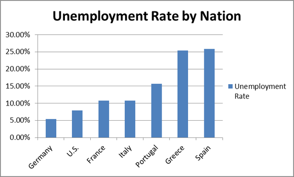 Unemployment By Nation Ez