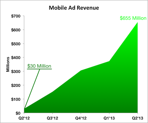 Mobile Ad Revs Labels
