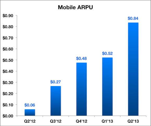 Mobile Arpu