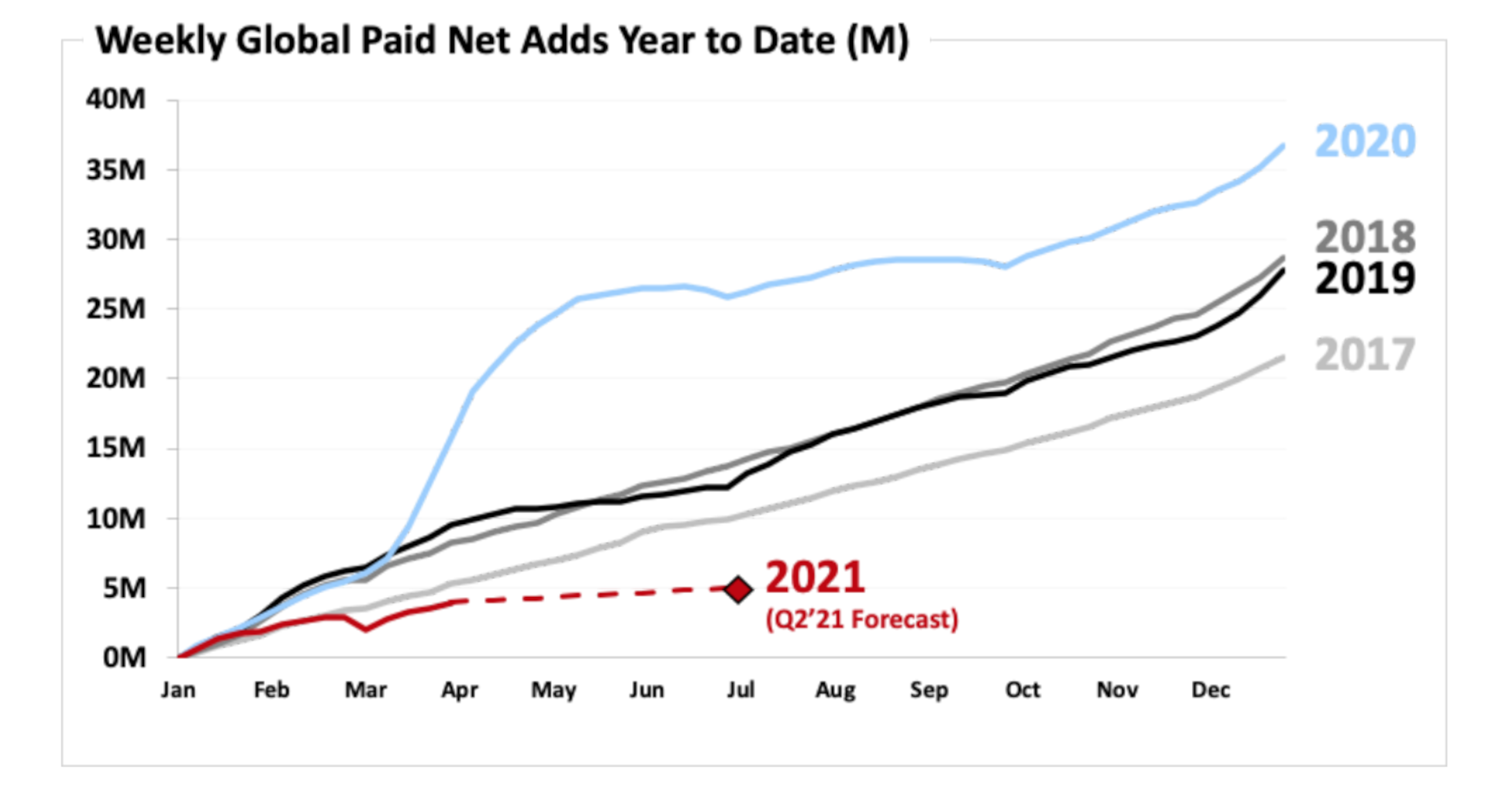 Netflix misses the goal of the extra pass, shares the drop