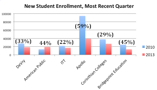 New Student Enrollments