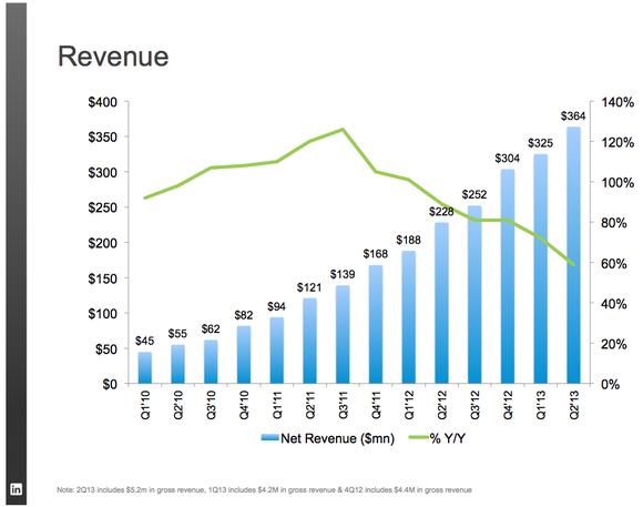 Linkedin Revenue Growth