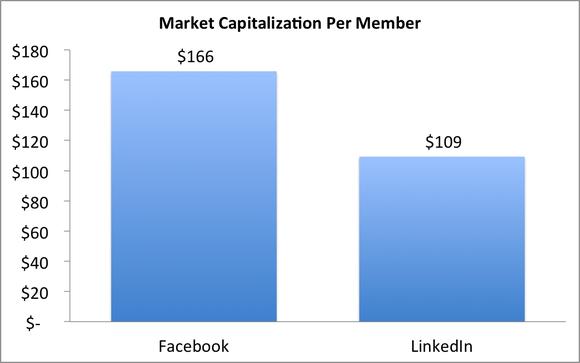 Market Cap Per Member