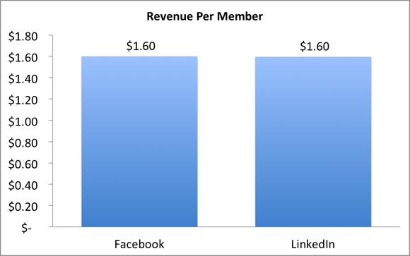 Revenue Per Member