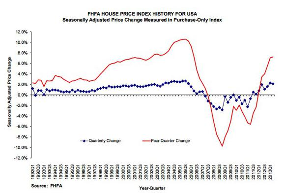 Fhfa House Price Index Q
