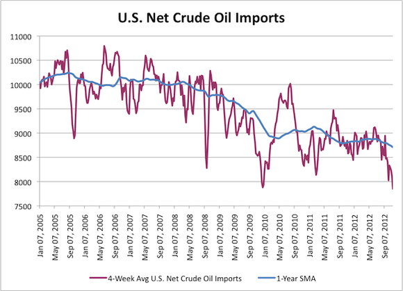 Oil Imports