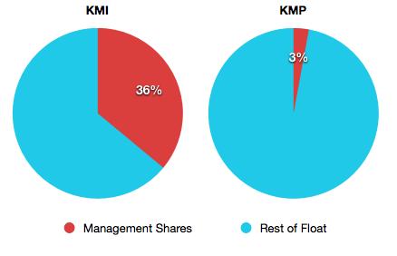 Kmi M Float