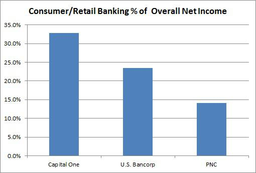 Capital One Graph