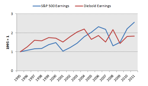 Dbd Earnings
