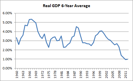 Real Gdp Chart