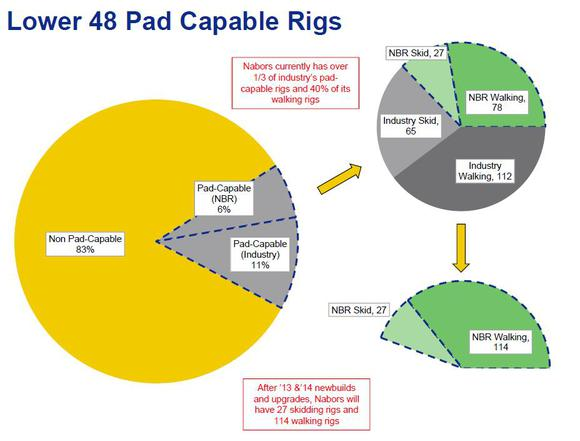 Pad Capable Rig Market Share