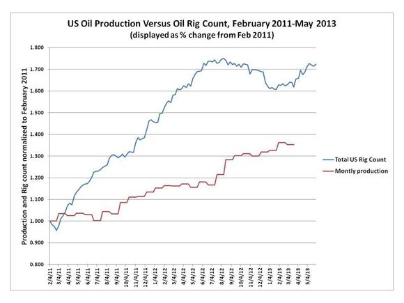 Rig Count Vs Oil Production