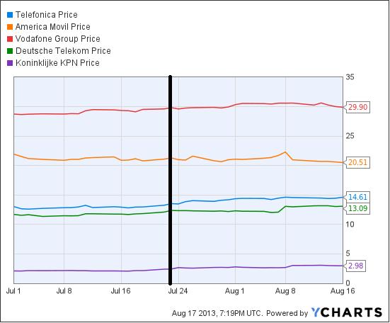Telecom Chart