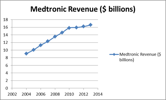 Mdt Revenue