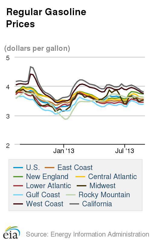 Regular Gasoline Prices