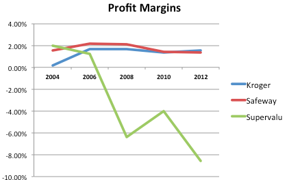 Grocery Profit Margins