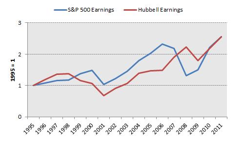 Hub Earnings