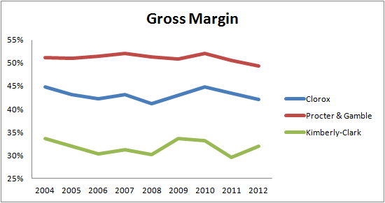Clx Gross Margin
