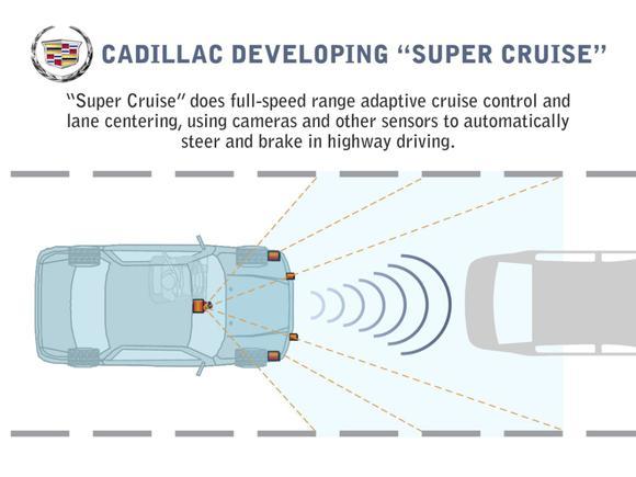 Cadillacsupercruise