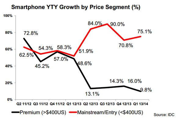 Lenovo Pricing