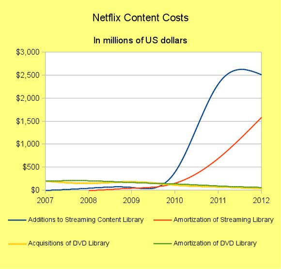 Nflx Content Costs