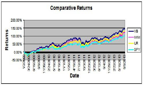 Returns Chart