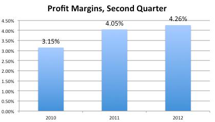 Tfm Profit Margins