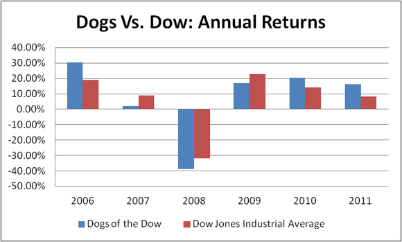 Dogs Vs Dow