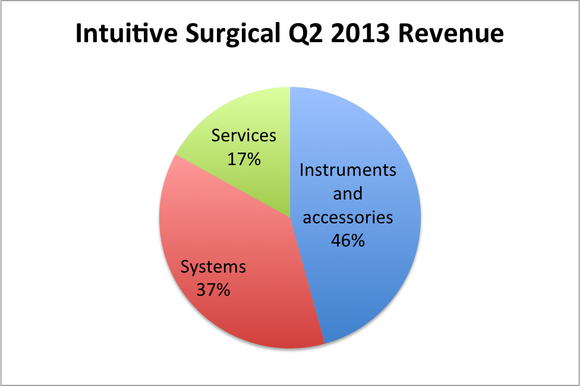 Isrg Revenue Pie Chart