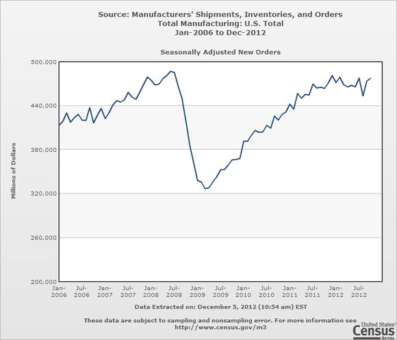 Factory Manufacturing Orders October