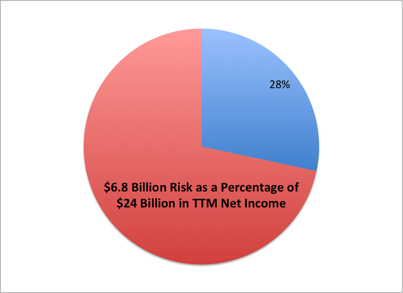 Risk Net Income