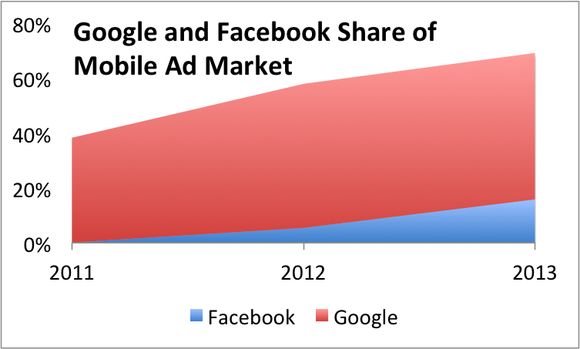 Facebook Google Share Mobile Market
